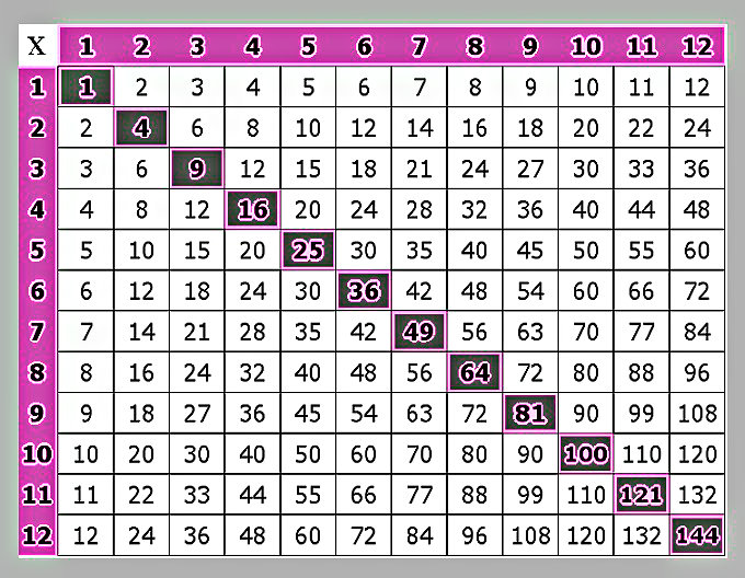 Multiplication Chart That Goes Up To 12 - Free printable ...